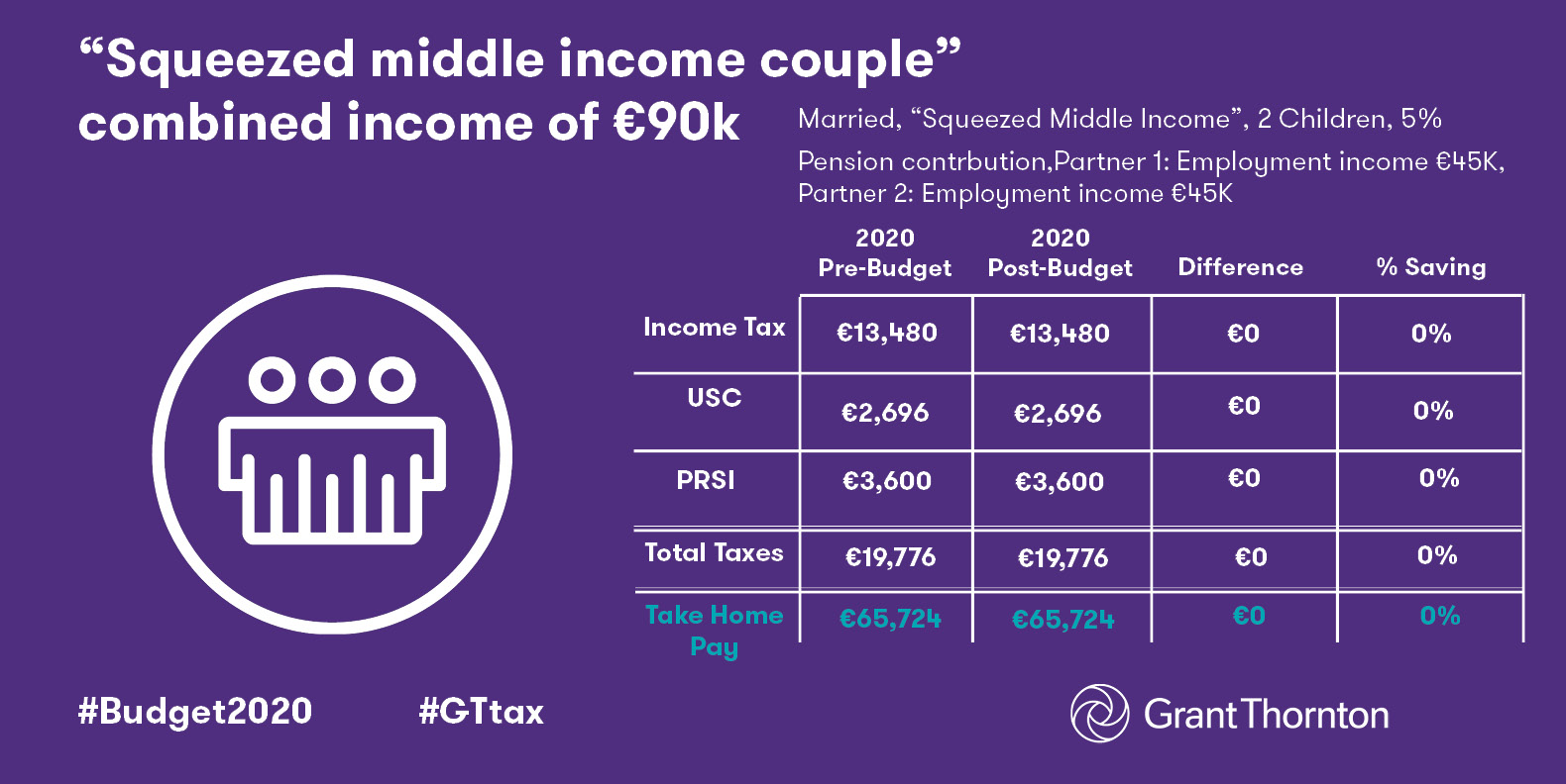8. 'Squeezed middle income couple' combined income of €90k2020.jpg
